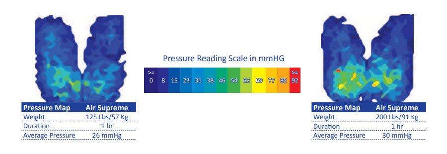 cushion prism air pressure