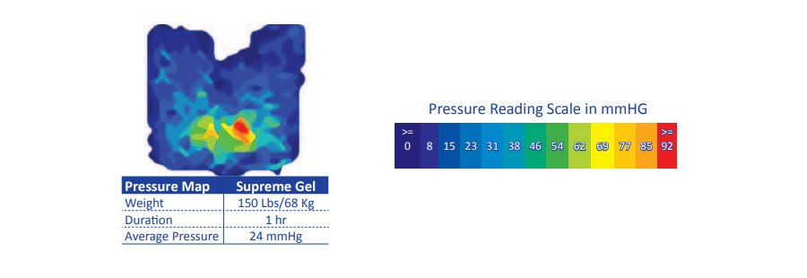 cushion super kds pressure
